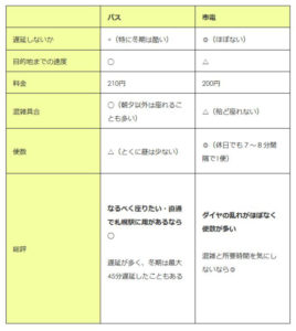 table-layout: fixed;の表