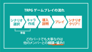 TRPGのゲームの流れ